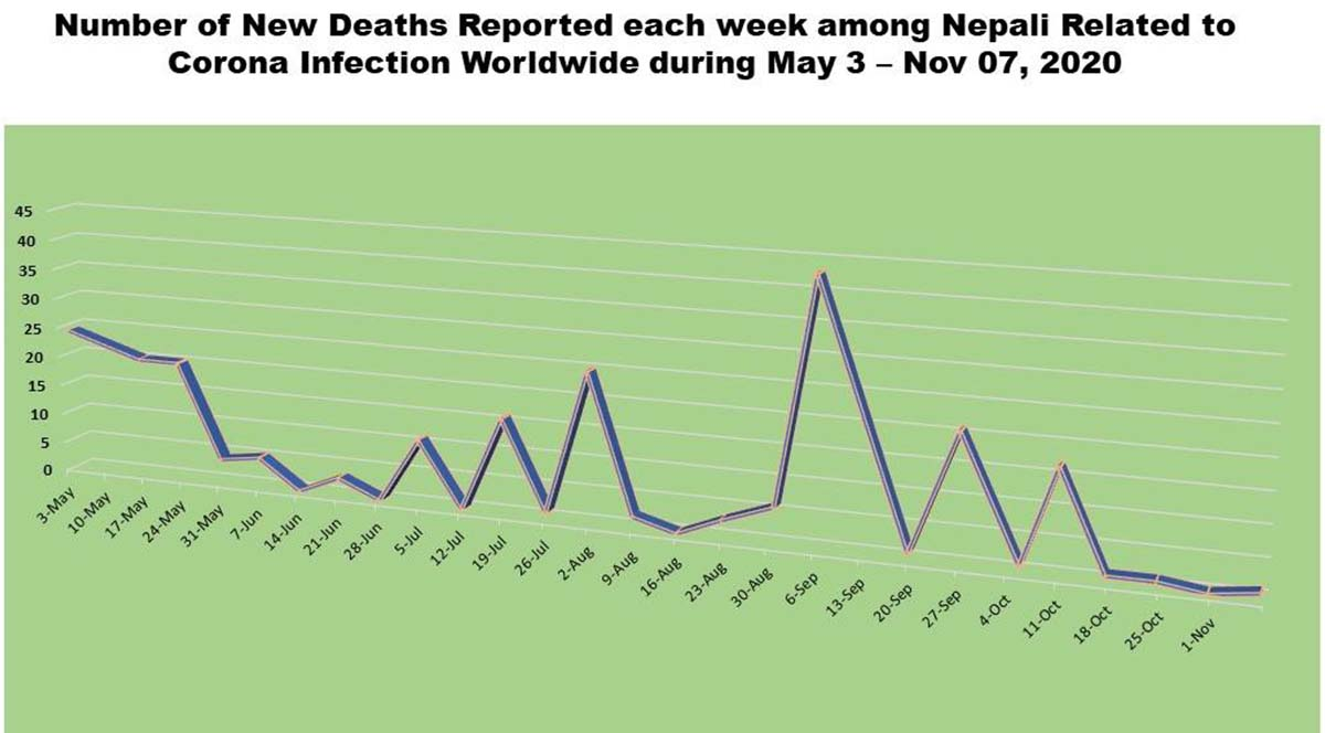 544 more Nepalis contract COVID-19 outside of Nepal; death toll hits 285