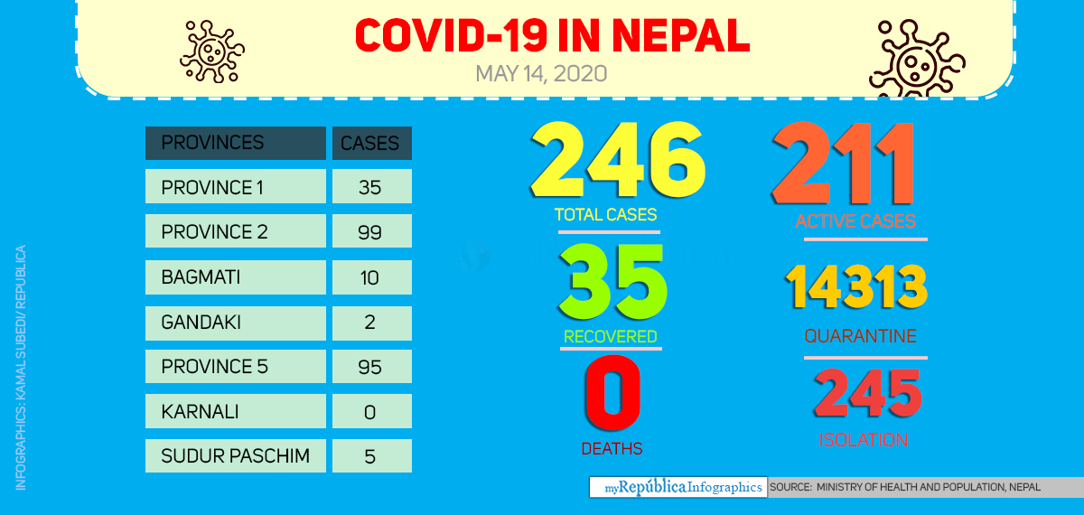 Health ministry confirms another COVID-19 case