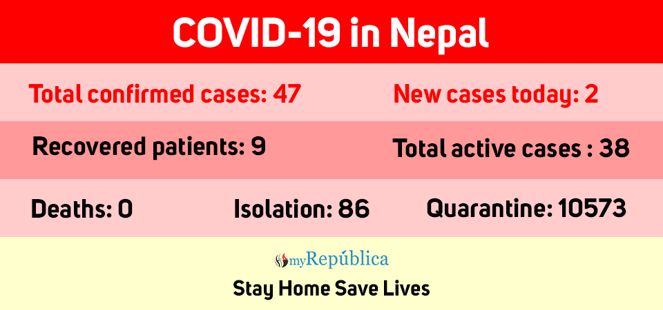 COVID-19 cases jump to 47 in Nepal with 2 new cases today