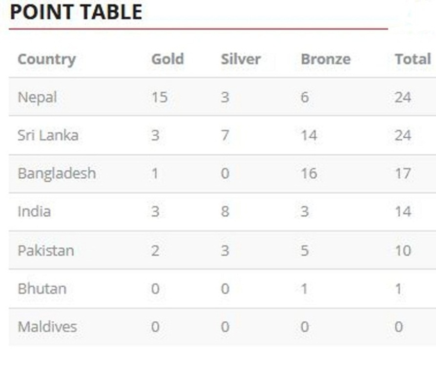 Nepal on top of table with 15 gold medals on second day