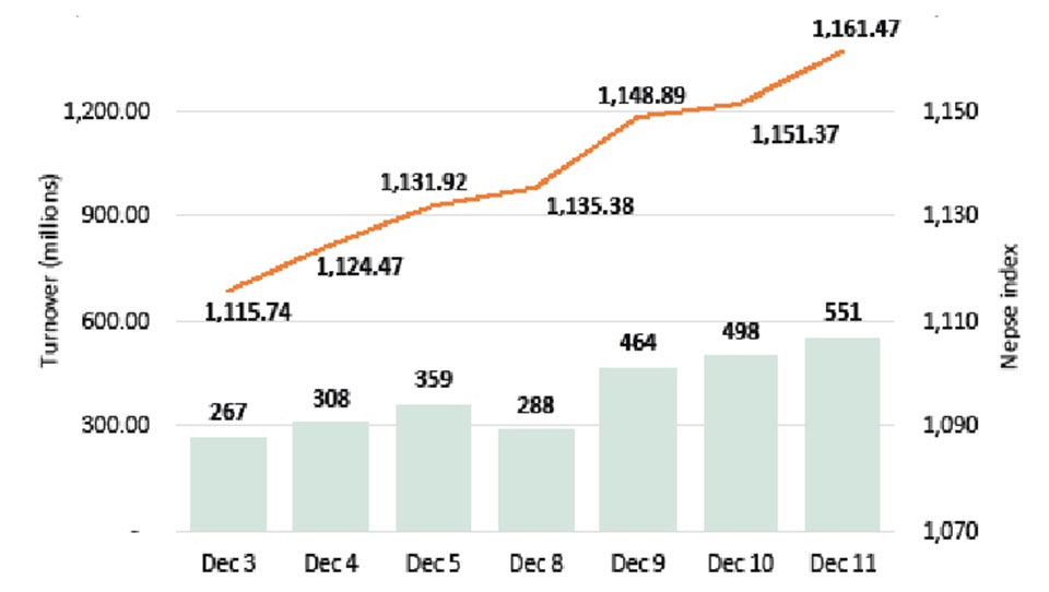 Microfinance and insurance stocks help Nepse stretch winning streak