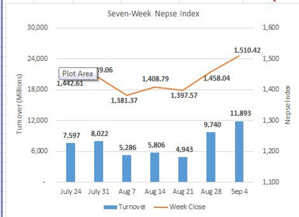 Weekly Commentary: Nepse finishes week above 1,500-point mark
