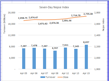 Stock market sees increase in volumes as Nepse hits all time high