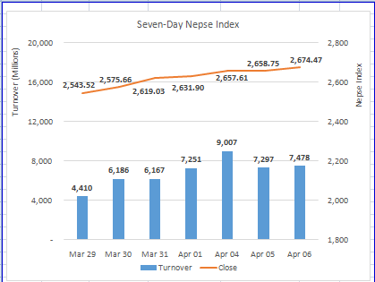 Nepse ends at new high as hydropower stocks surge
