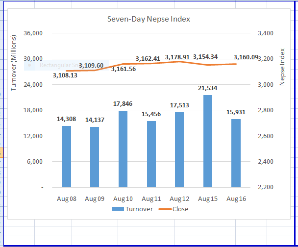 Nepse inches higher after closing-minute recovery