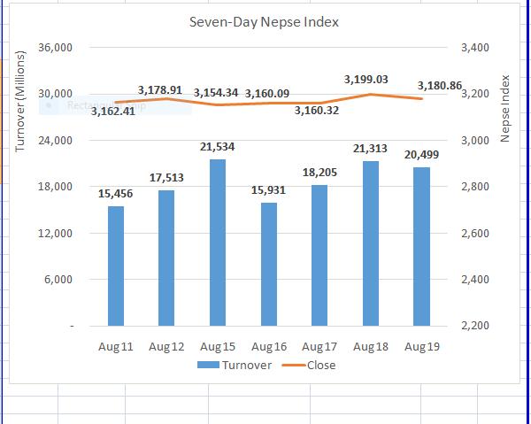 Stocks end slightly lower to cap high volume week