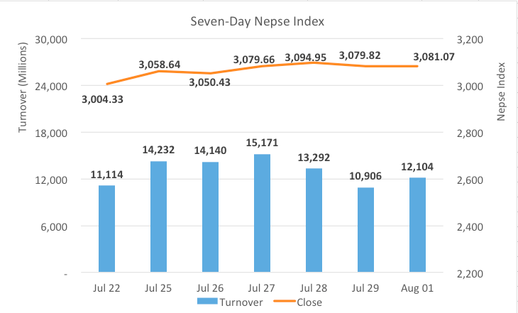 Nepse ends unchanged, energy sectors surge
