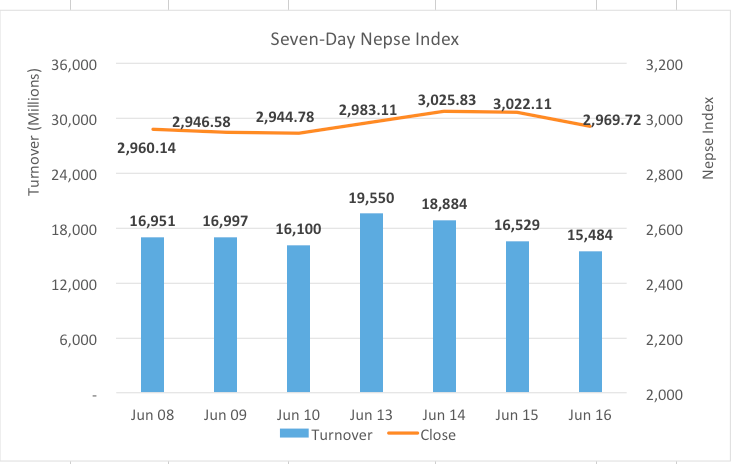 Nepse plunges more than 50 points following Sebon's cautionary press realease