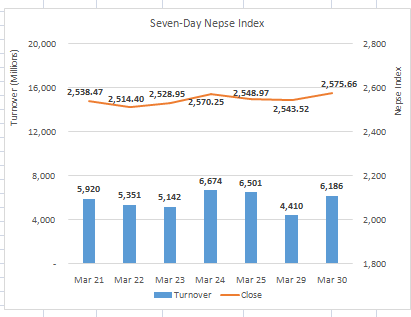 Nepse ends lower amidst subdued market activity
