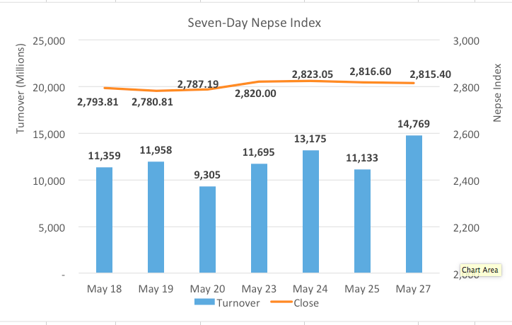 Nepse ends flat; turnover hits fresh record
