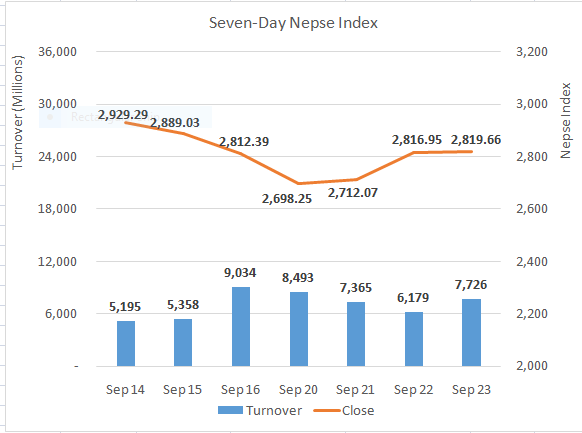 Nepse up as banking advance offset other sector losses