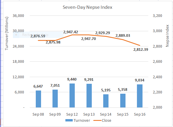 Nepse down 76 points to end near 2,800 mark