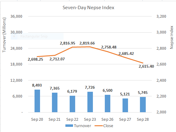 Nepse ends lower but finds support at 2,600
