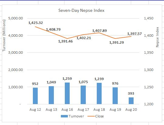 Daily Commentary: Turnover falls sharply as lockdown mars market activity