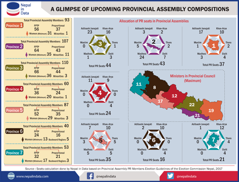 A glimpse of upcoming Provincial Assembly compositions