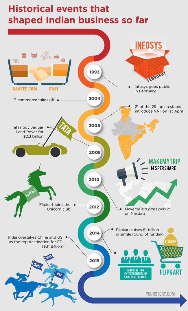 Infographics: Understanding Indian economy