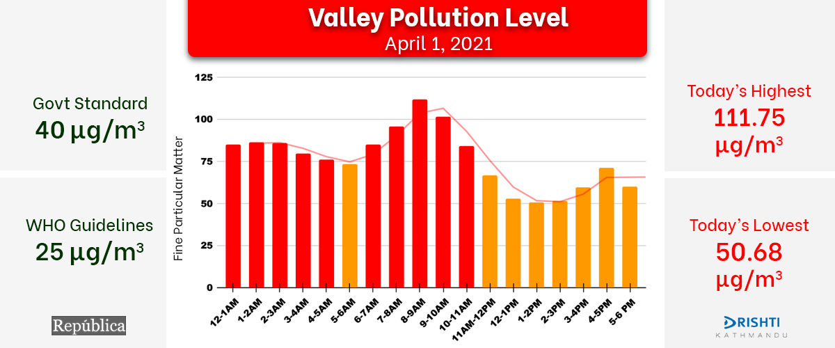 Air quality of Kathmandu Valley improves slightly following Wednesday's rainfall