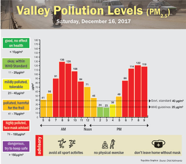 Valley Pollution Levels for December 16, 2017