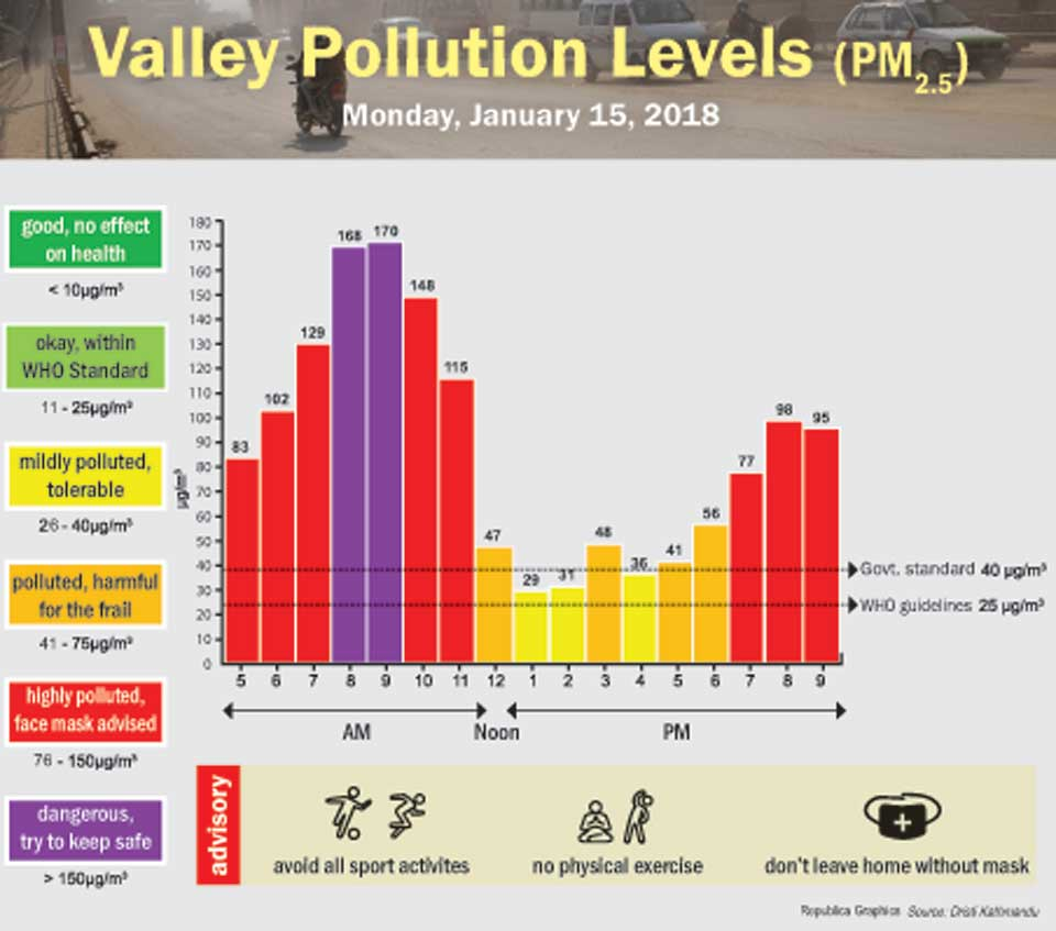 Valley Pollution Levels for January 15, 2018