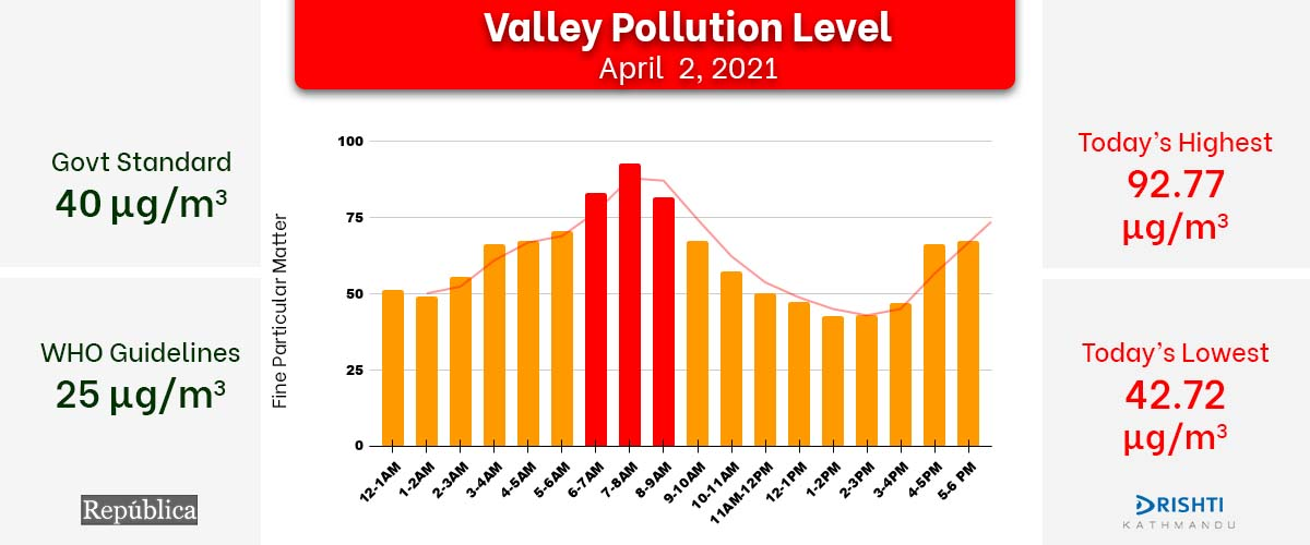 Kathmandu air quality index docks below 95 μg/m3 on Friday