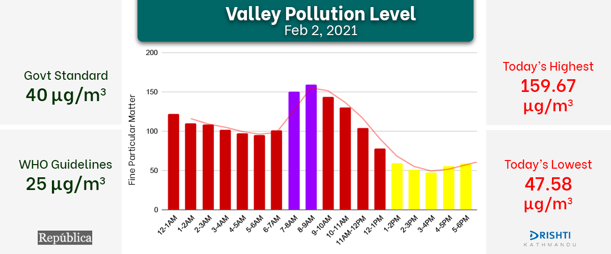 Air quality in Kathmandu improves in afternoon between 3 and 4 on Tuesday, docks at 47.58 μg/m³