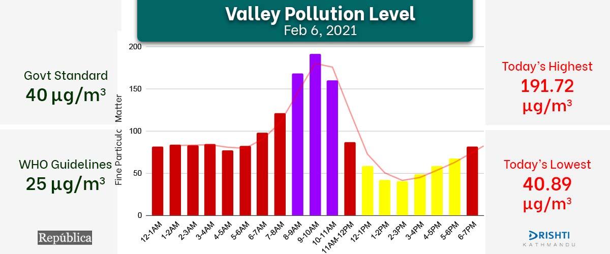 Kathmandu's air quality deteriorates despite first winter rain, AQI docks at 191.72 μg/m³