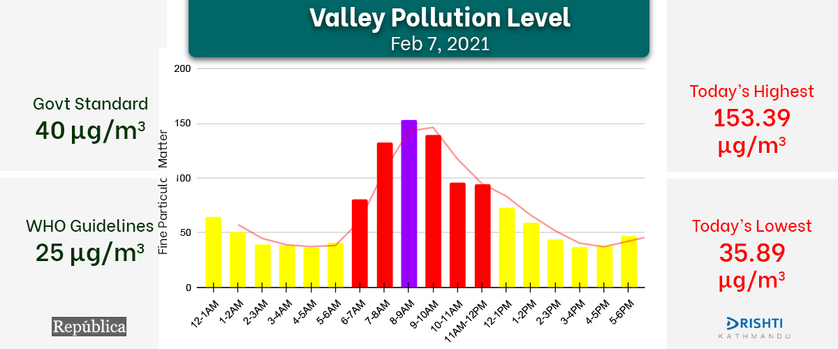 Kathmandu's air clears after Saturday's rainfall, worst AQI on Sunday recorded between 8 and 9 AM