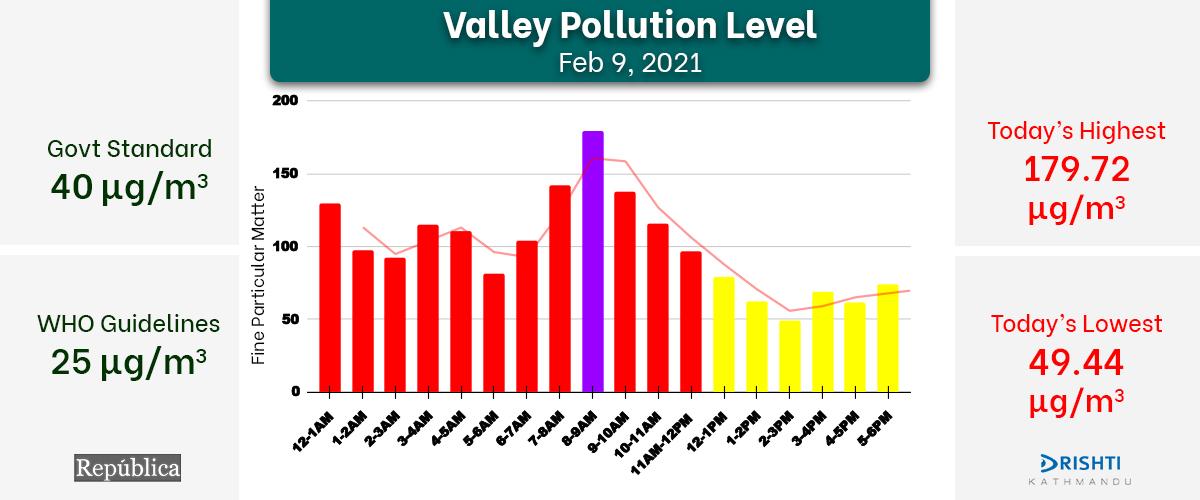 Air quality in Kathmandu deteriorates Tuesday