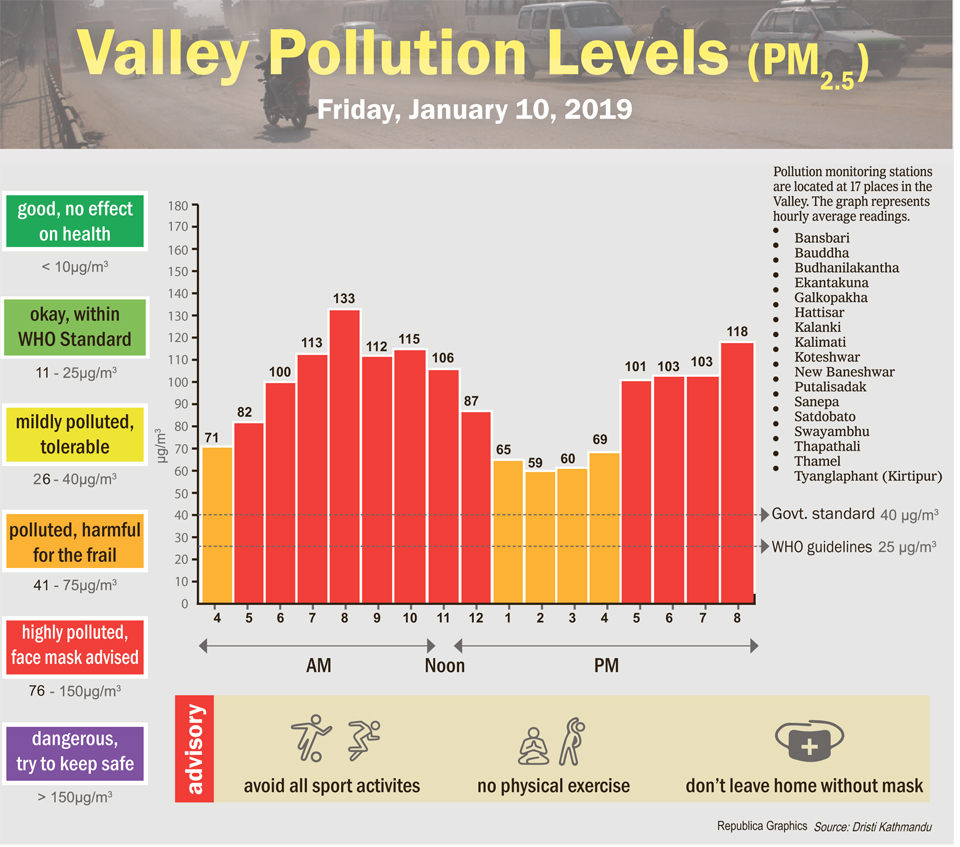Valley pollution levels for January 10, 2020