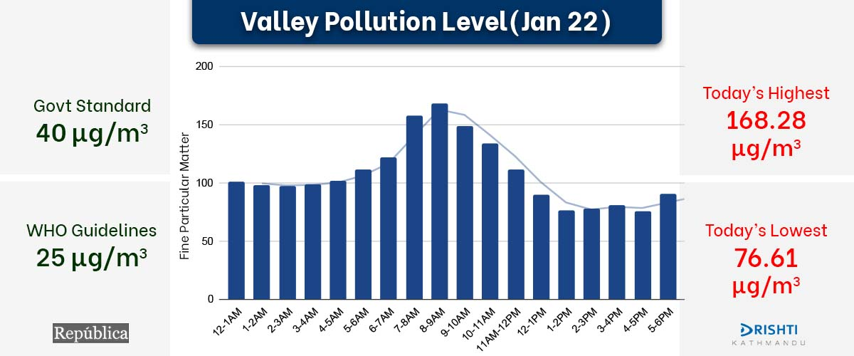 Air pollution in Kathmandu Valley continues to worsen