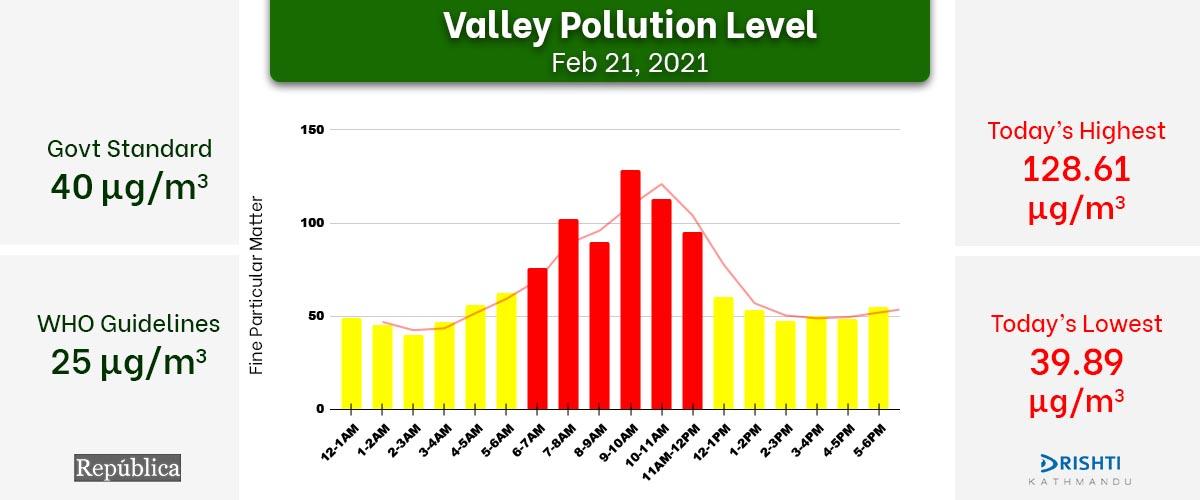 Check Sunday's hourly air quality in Kathmandu