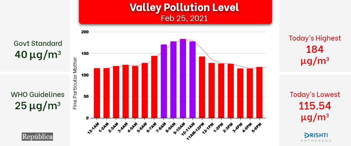 Kathmandu Valley's air quality further deteriorates, AQI docks at 184 μg/m³