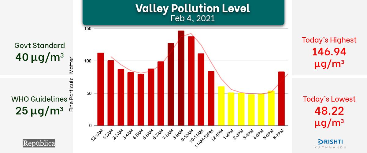 Kathmandu Valley's air quality index records improvement on Thursday, cleanest AQI docks at 48.22 μg/m³