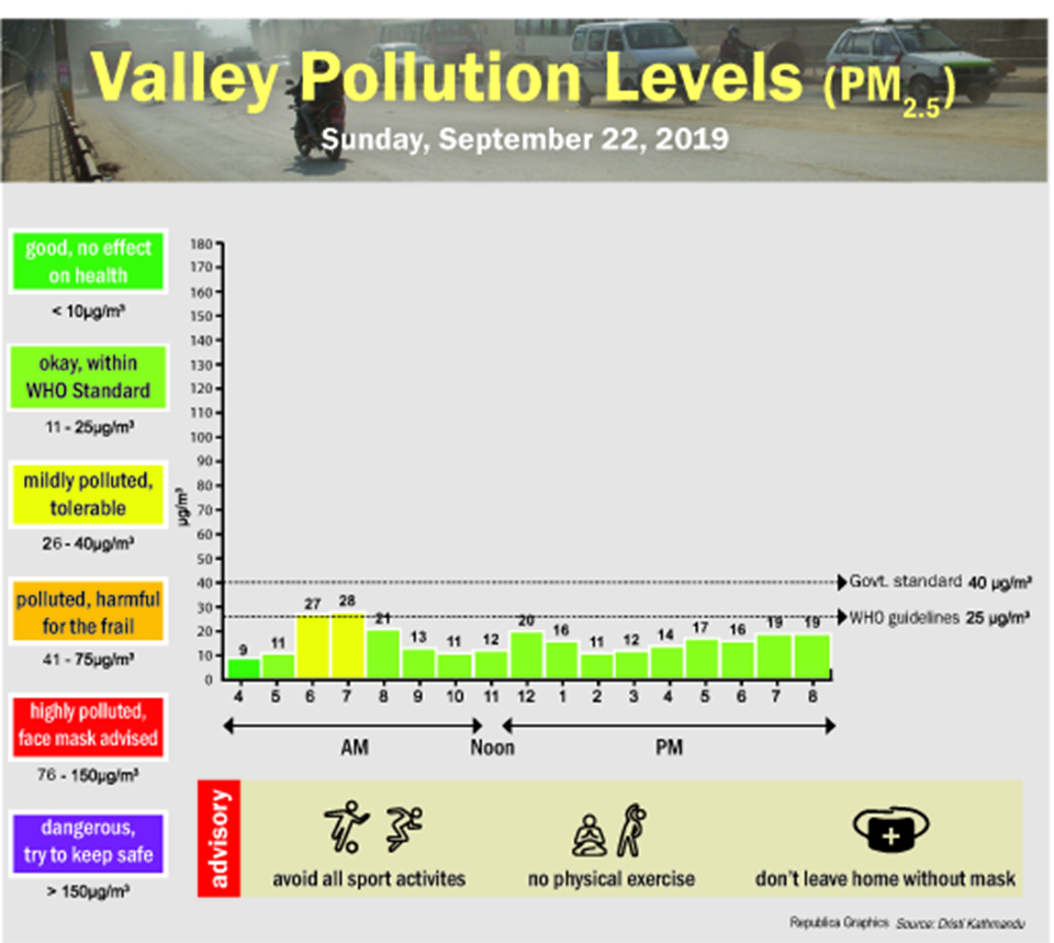 Valley pollution levels for September 22, 2019