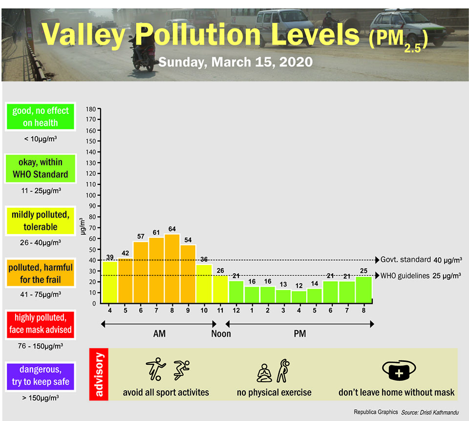 Valley Pollution Index for March 15, 2020