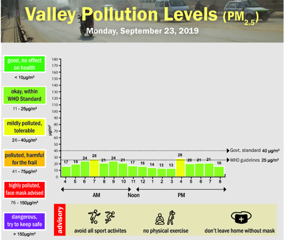 Valley pollution levels for September 23, 2019