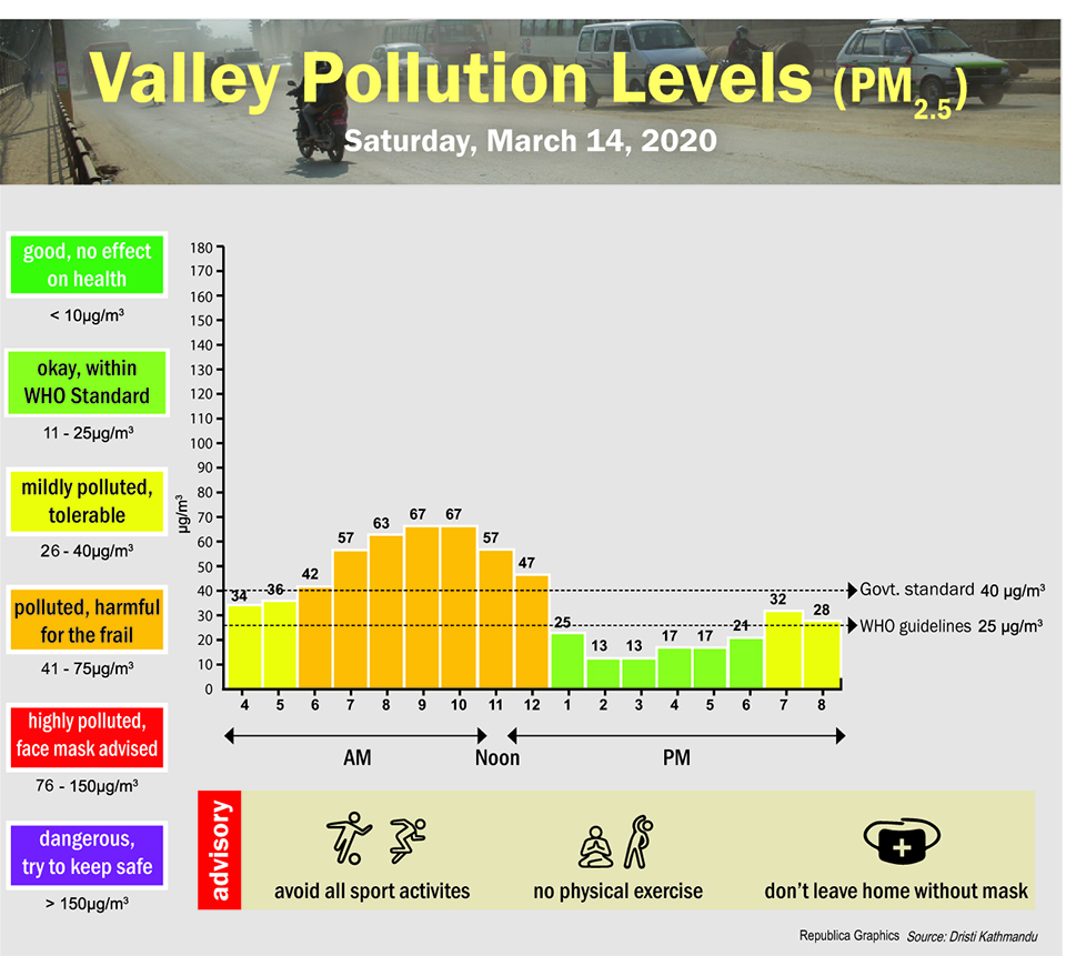Valley Pollution Index for March 14, 2020