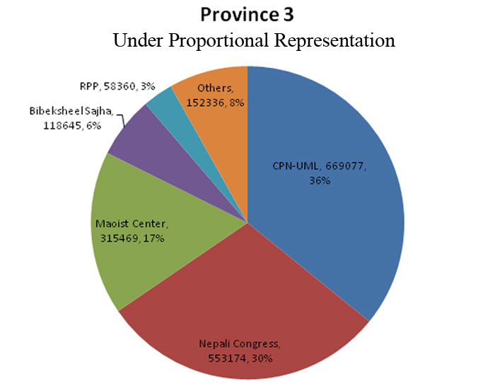 Minimum 39 seats for UML in Province 3,4 under PR