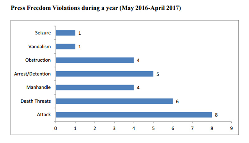 'Cases of press freedom violations declined in Nepal'