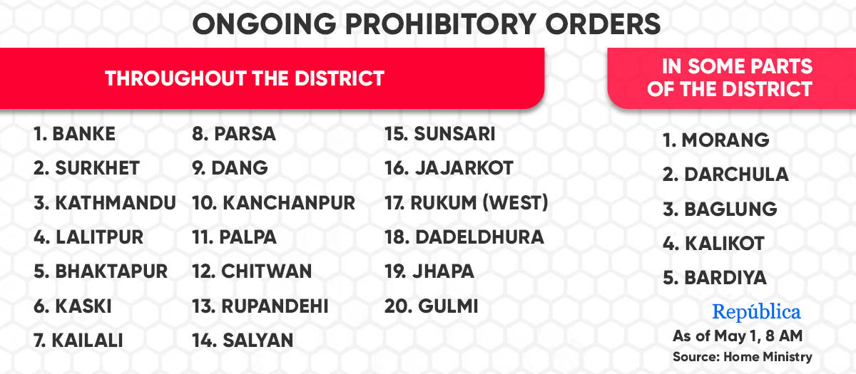 Prohibitory orders enforced in 25 districts as COVID-19 cases see a sharp spike