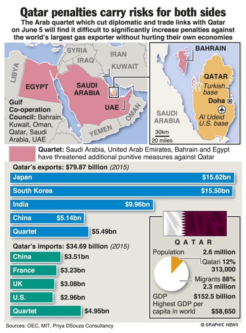 Punishing Qatar could also hurt its Gulf rivals