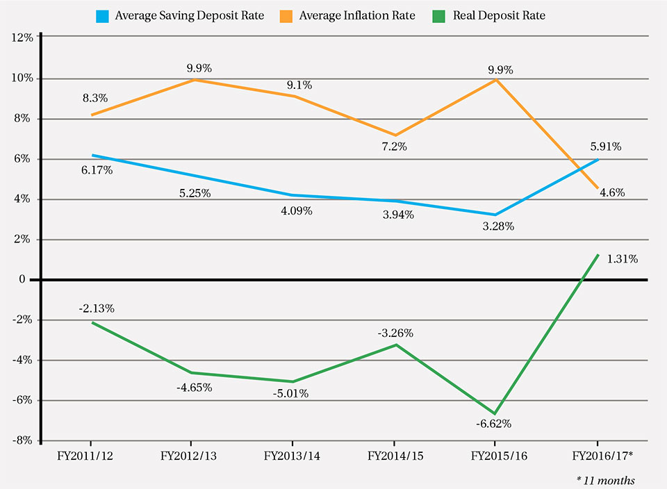 Real deposit rates in positive territory after years