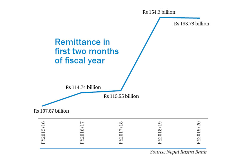 Remittances plummet despite festive season, high exchange rate