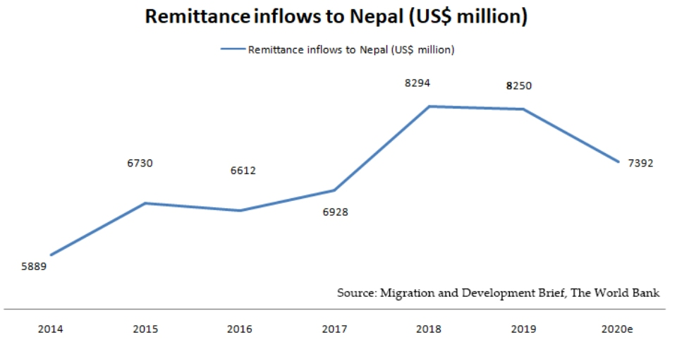 World Bank projects remittance flow to Nepal to drop by $858 million in 2020