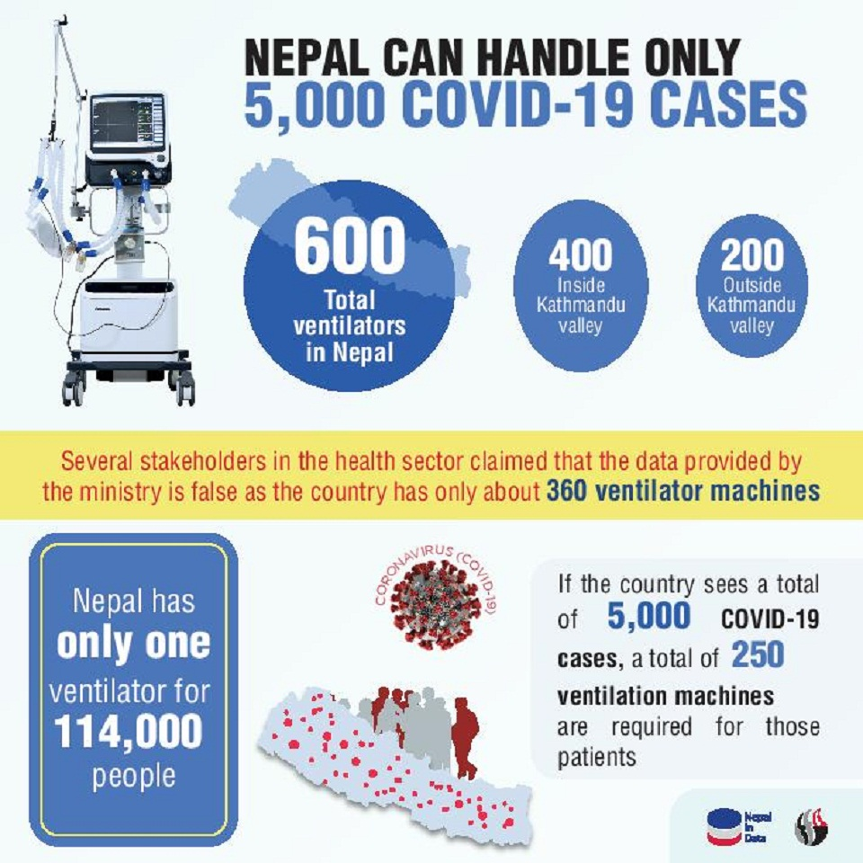 'Nepal has just one ventilator for 114,000 people'