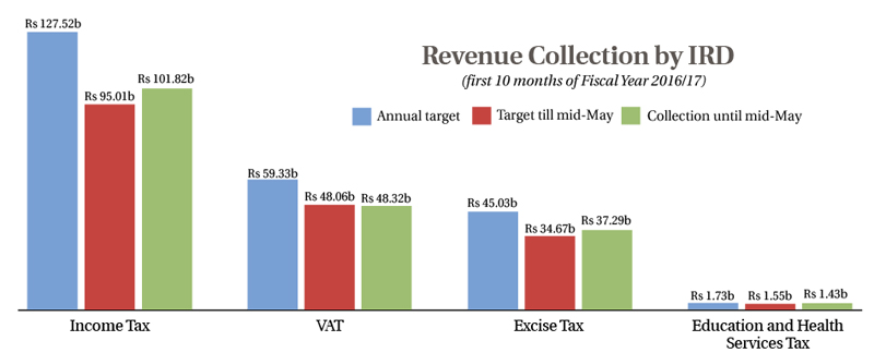 Revenue collection up by 20 percent