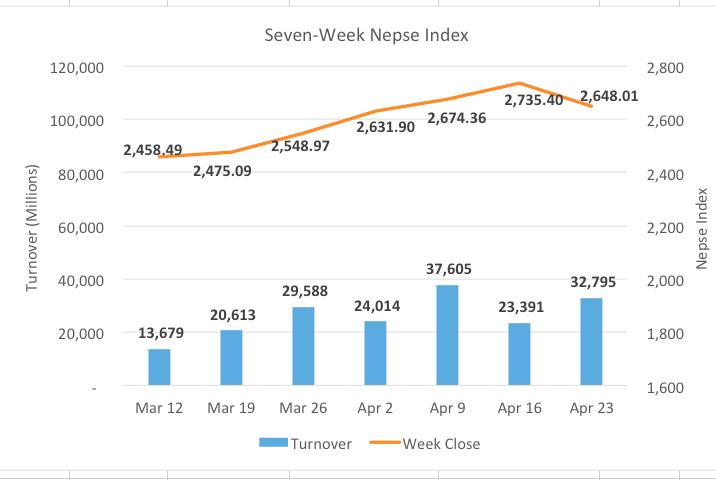 Nepse snaps 5-week gaining streak