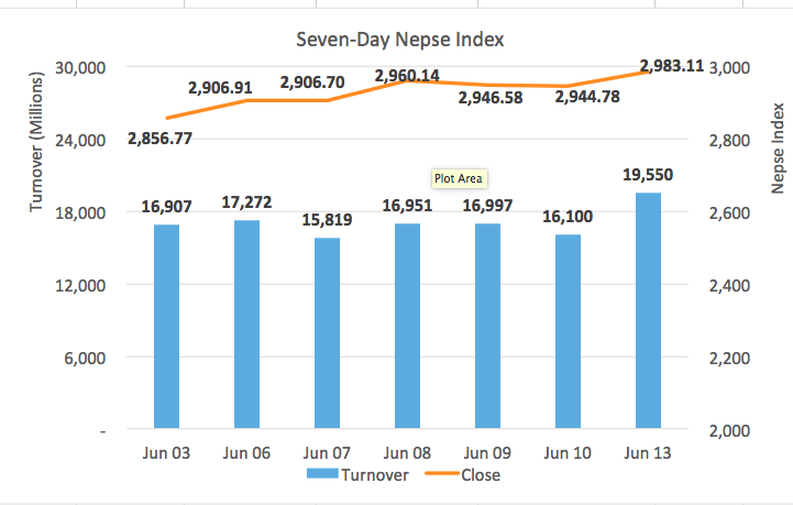 Nepse extends winning run; turnover makes another record
