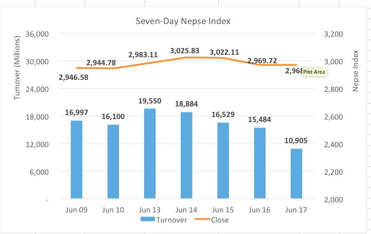 Nepse finish week higher despite sharp pullback