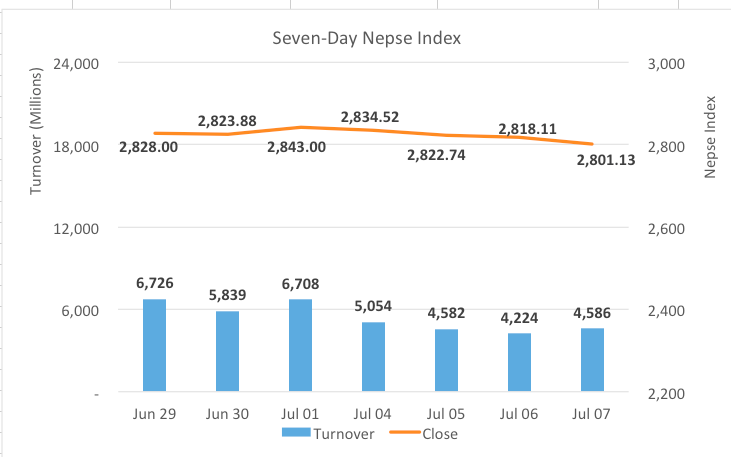Nepse sees modest losses as quarter end approaches